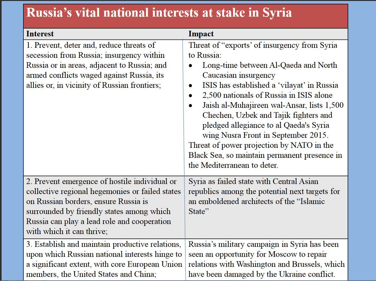 Russian objectives and interests in Syria, 1 of 5