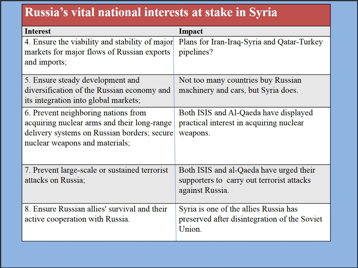 Russian objectives and interests in Syria, 2 of 5