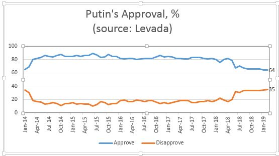 Putin approval rating