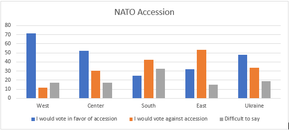 NATO accession Ukraine poll