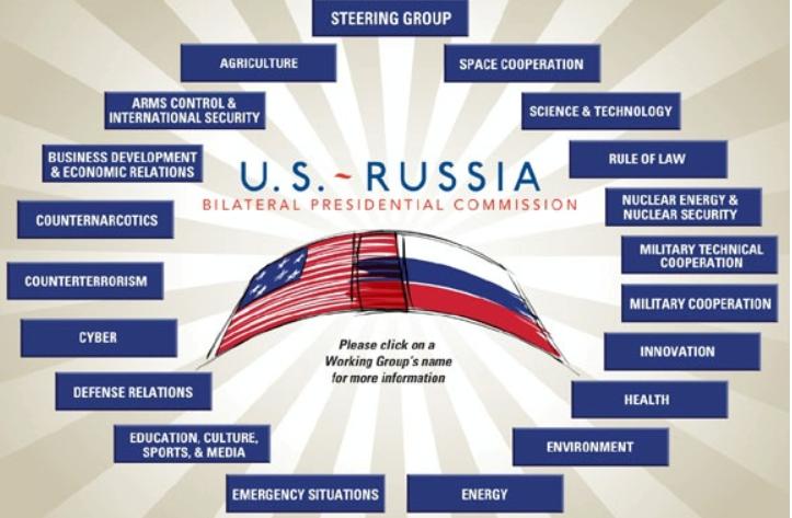 U.S.-Russia bilateral presidential commission