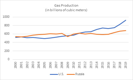 Figure 2: Natural gas production in U.S. and Russia