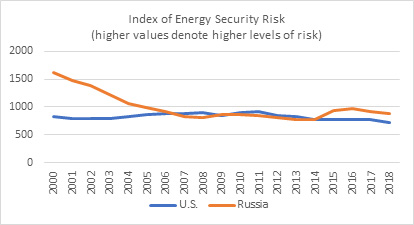 Figure 4: Index of Energy Security: U.S. and Russia