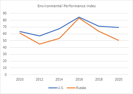 Figure 5: Environmental Performance Index, 2010-2020